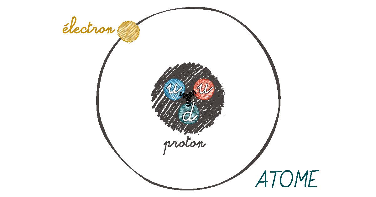 représentations de l'atome et des quarks confinés