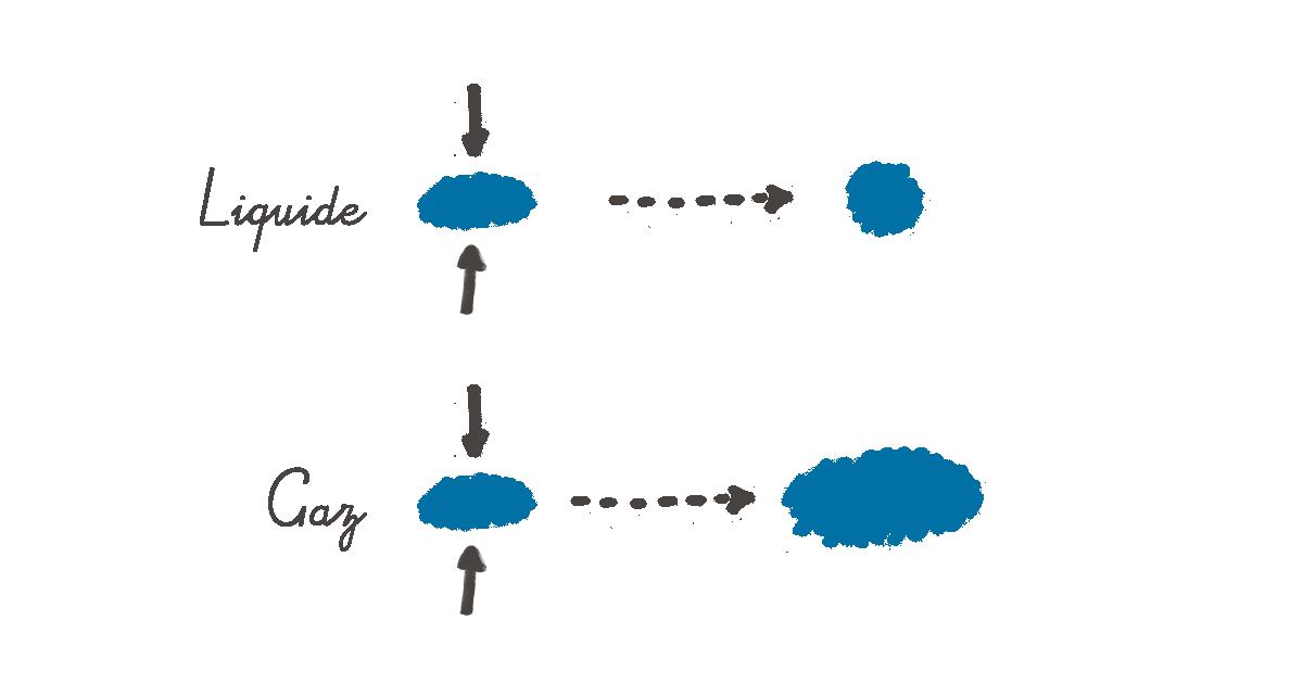 Le déconfinement des quarks : analogie liquide