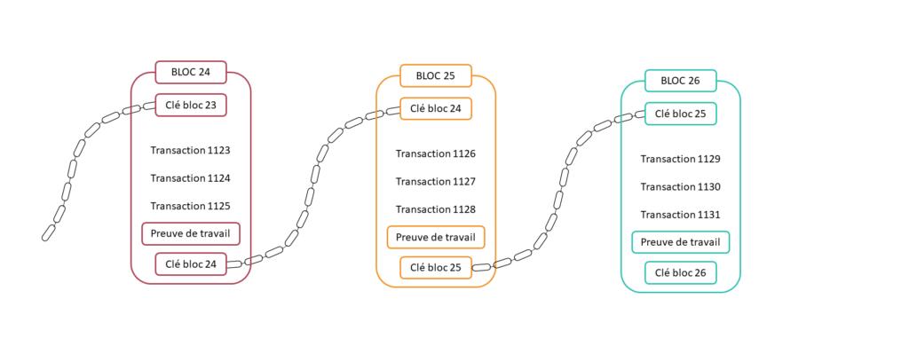 Blockchain - shéma des blocs